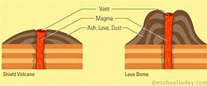 Dome Volcano Diagram, Dome, Get Free Image About Wiring ...