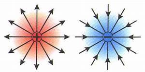 Elektrické pole fyzika