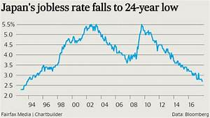 Japan's jobless rate falls to 24-year low as household ...