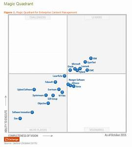 Is your ecm solution a document graveyard the blog for for Gartner magic quadrant document management systems