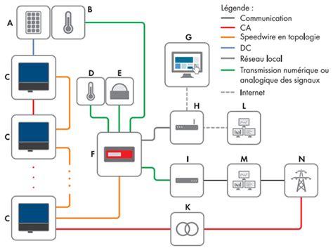 sma cluster controller sma cluster controller professional communication interface