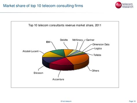Telecom consulting market and competive analysis 2012 ...