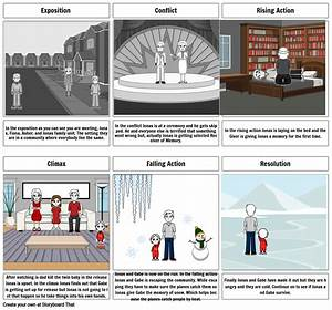 The Giver Plot Diagram Storyboard By 3bab23c7