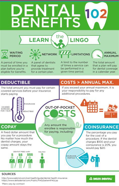 dental insurance  infographic