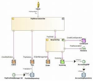 Application Communication Diagrams