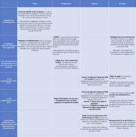 projet de loi de programmation des finances publiques pour
