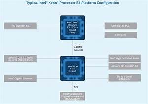 Intel Launches  U2018greenlow U2019  C236 Chipset And Skylake E3
