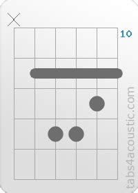 guitar chord gm