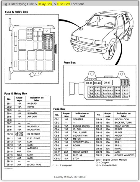 Fuse Box Diagram Electrical Problem Cyl Four Wheel