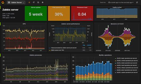 Grafana Monitoring Integration With Zabbix