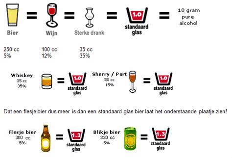 Gevolgen alcohol hersenen