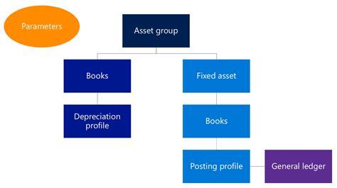 depreciation of fixed asset set up fixed assets microsoft docs