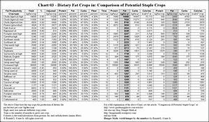 Carbs Protein And Fat In Food Chart Chart Walls