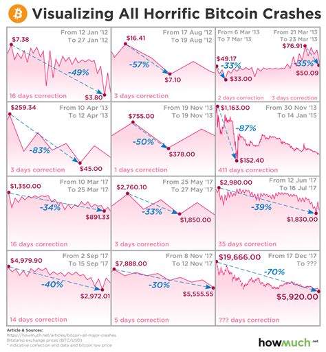 Bitcoin operates on a decentralized public ledger technology called the blockchain for 2012 bitcoin value. How Long is this Crypto Winter? Putting the Bitcoin Crash into Perspective