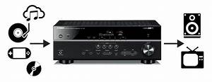 Home Theater Receivers Buying Guide  Find The Surround Sound Receiver That U0026 39 S Right For You