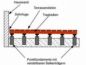 Unterbau Für Holzterrasse : terrassenunterbau anleitung und tipps diy abc ~ Markanthonyermac.com Haus und Dekorationen