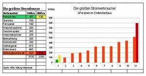 Stromfresser Im Haushalt : stromfresser strom sparen ~ Frokenaadalensverden.com Haus und Dekorationen