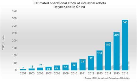 chinas   path  automation domination