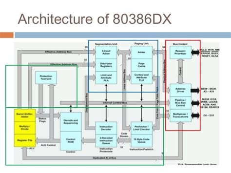 Microprocessors 80386dx