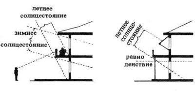 Таблицы инсоляции для расчета ск