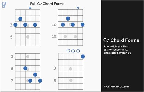 chord lesson  primer  guitar players guitar chalk