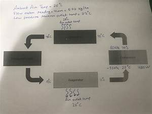 Solved  Plot The Refrigeration Cycle On A Pressure
