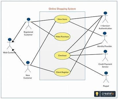 Diagram Case Use System Uml Shopping Usecase