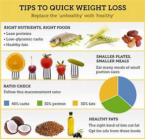 Diets For Quick Weight Loss- Part 3