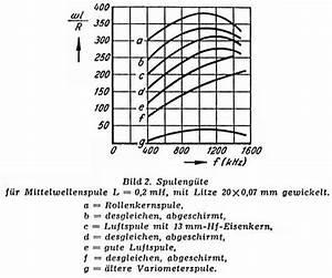 Wicklung Berechnen : drehspul detektor ~ Themetempest.com Abrechnung