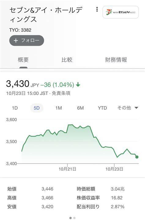 アリスタ ネットワーク ス 株価