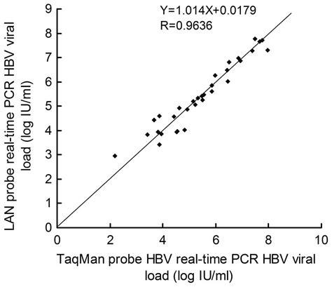 hepatitis b viral load range lna real time pcr probe quantification of hepatitis b virus dna