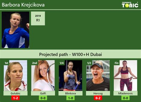 Czech tennis player barbora krejcikova defeated us' coco gauff to reach the french open krejcikova, who won the doubles championship in 2018 french open, will face the winner of the iga. W100+H DUBAI DRAW. Barbora Krejcikova's prediction with H2H and rankings | Tennis Tonic - News ...