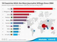 Chart 10 Countries With the Most Journalist Killings