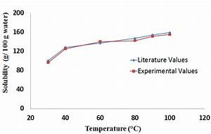 Solubility Of Calcium Chloride  Literature And