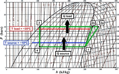 Heat Pressure Diagram by 17 Pressure Enthalpy Chart For The Heat Cycle Using