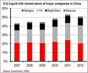 China's Growing Dairy Demand A Boon For Quality Local And ...
