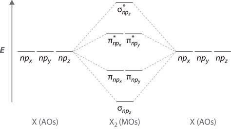 molecular geometry  covalent bonding models