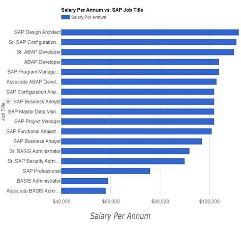 top  emerging  highest paid sap modules  usa
