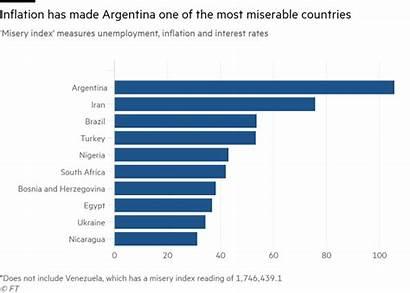 Poverty Argentina Imf Misery Charts Statistics Crisis