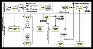 Bpmn Diagram For The Integration Process