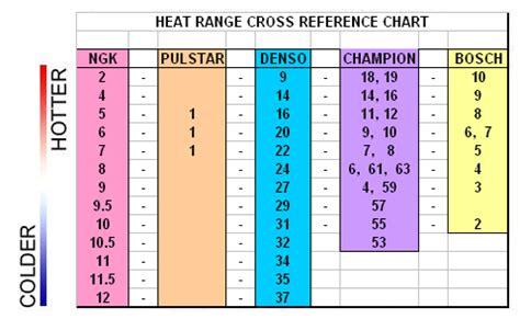 Grado Termico Candele Ngk by Index Of Docs General Spark Plugs