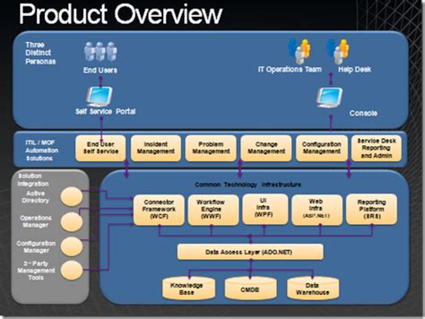 microsoft help desk microsoft help desk software system center service