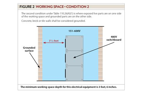 Dorable Residential Electrical Codes Mold - Wiring Ideas For New ...
