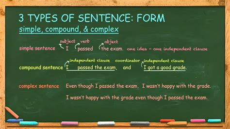 write simple compound  complex sentences youtube