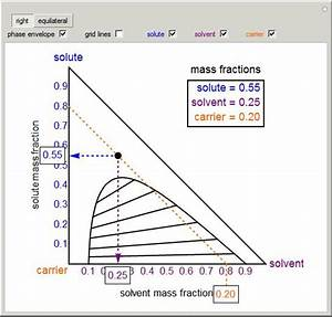 How To Read A Ternary Phase Diagram