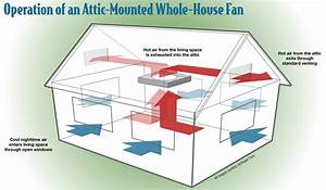 Wiring Diagram For 2 Sd Whole House Fan