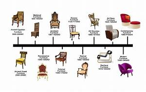 History of furniture timeline google chairs for Styles of furniture design