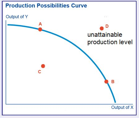 econ production possibilities curve review tamoclass