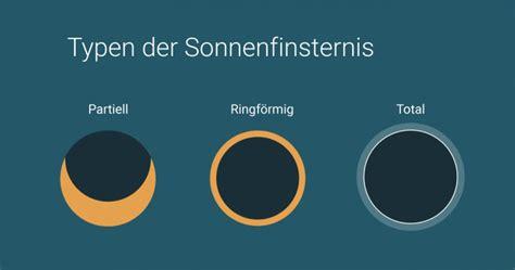 arten der sonnenfinsternis erklaerung infografik