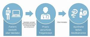 Dhl Online Frankierung Rechnung Nachträglich Anfordern : docmorris gutschein juni 2018 27 gutscheincodes ~ Themetempest.com Abrechnung